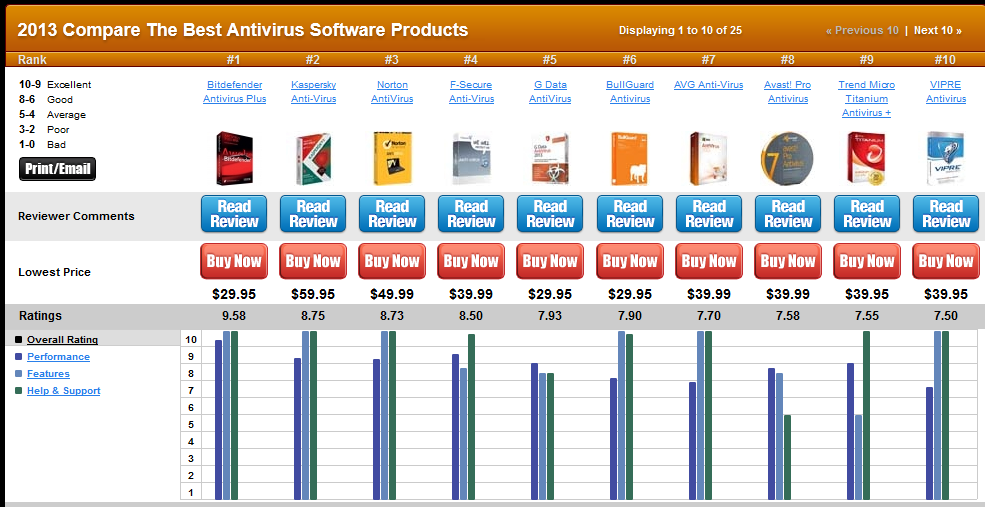 Best AntiVirus Software Review « Diarra Eg Diarra