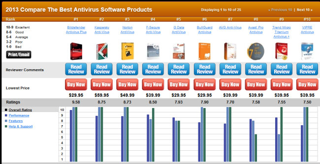 Best AntiVirus Software Review